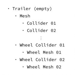 Trailer hierarchy structure